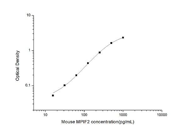 Mouse MPIF2(Myeloid Progenitor Inhibitory Factor 2) ELISA Kit