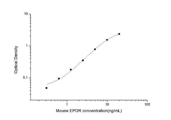 Mouse EPOR(Erythropoietin receptor) ELISA Kit