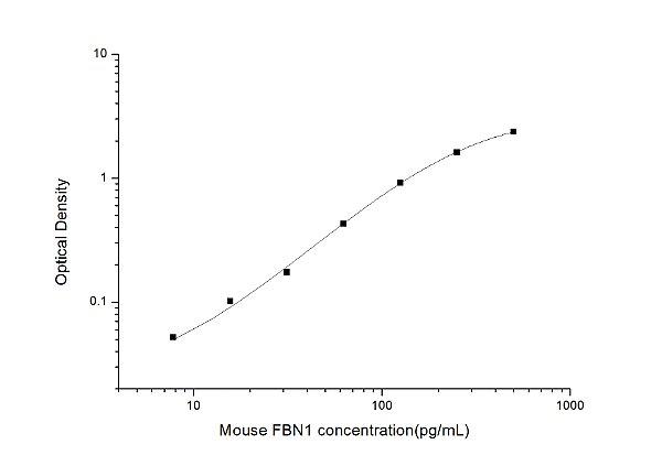 Mouse FBN1(Fibrillin 1) ELISA Kit