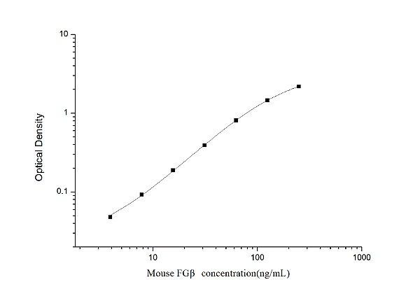 Mouse FGβ(Fibrinogen Beta) ELISA Kit
