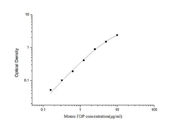 Mouse FDP(Fibrinogen Degradation Product) ELISA Kit