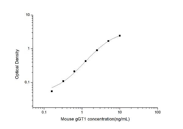 Mouse gGT1(Gamma Glutamyltransferase 1) ELISA Kit