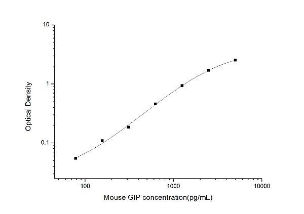 Mouse GIP(Gastric Inhibitory Polypeptide) ELISA Kit