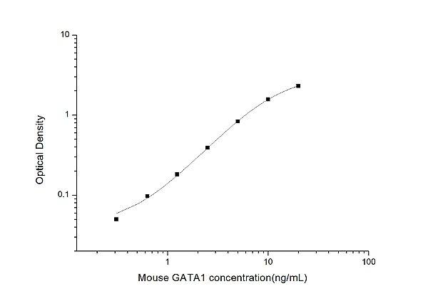 Mouse GATA1(GATA Binding Protein 1) ELISA Kit
