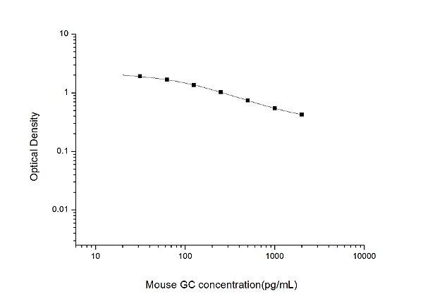 Mouse GC(Glucagon) ELISA Kit