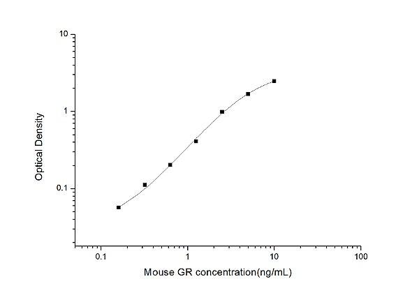Mouse GR(glucocorticoid receptor) ELISA Kit