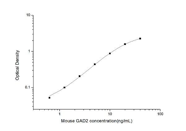 Mouse GAD2(Glutamate Decarboxylase 2, Acid) ELISA Kit