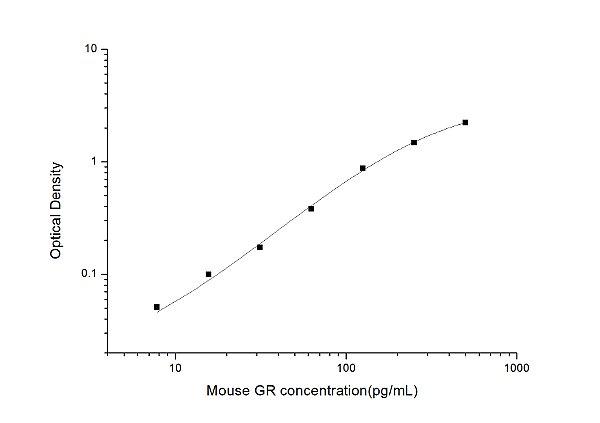 Mouse GR(Glutathione Reductase) ELISA Kit