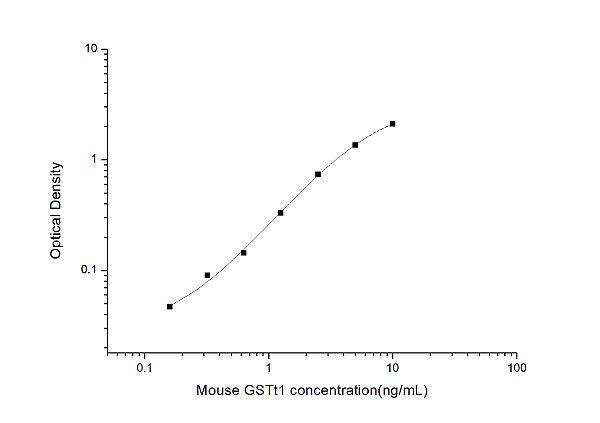 Mouse GSTt1(Glutathione S Transferase Theta 1) ELISA Kit