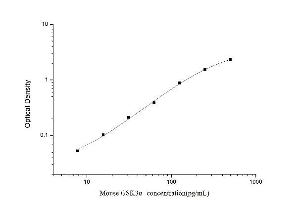 Mouse GSK3α(Glycogen Synthase Kinase 3 Alpha) ELISA Kit