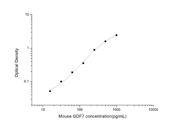 Mouse GDF7(Growth Differentiation Factor 7) ELISA Kit