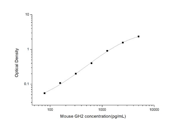 Mouse GH2(Growth Hormone 2) ELISA Kit