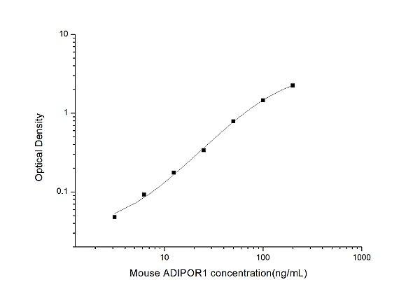 Mouse ADIPOR1(Adiponectin Receptor 1) ELISA Kit