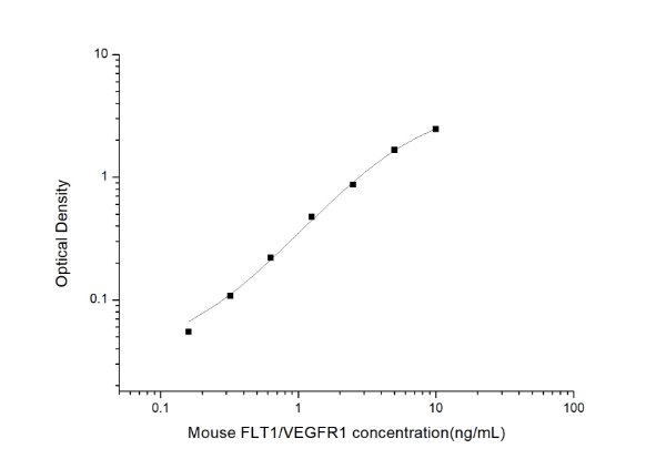 Mouse FLT1/VEGFR1(VascularEndothelialGrowthFactorReceptor 1) ELISAKit