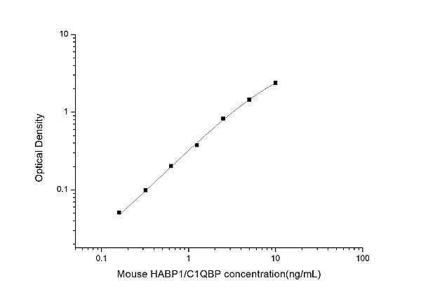 Mouse HABP1/C1QBP(Hyaluronan Binding Protein 1) ELISA Kit