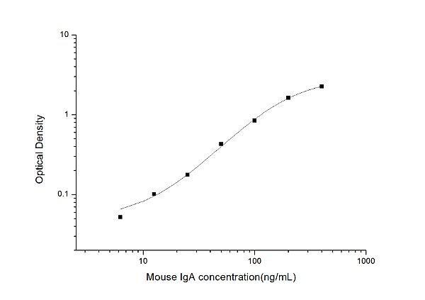 Mouse IgA(Immunoglobulin A) ELISA Kit