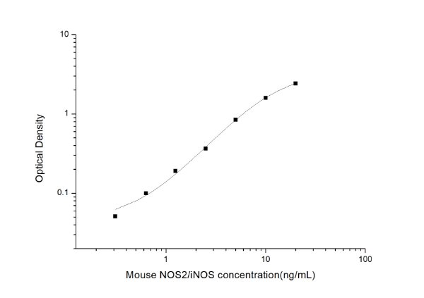 Mouse NOS2/iNOS(Nitric Oxide Synthase 2, Inducible) ELISA Kit