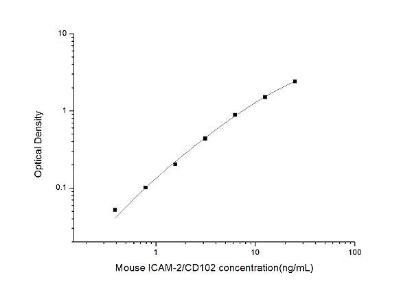 Mouse ICAM-2/CD102(Intercellular Adhesion Molecule 2) ELISA Kit