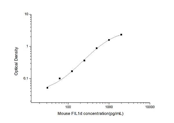 Mouse FIL1d(Interleukin 1 Delta) ELISA Kit