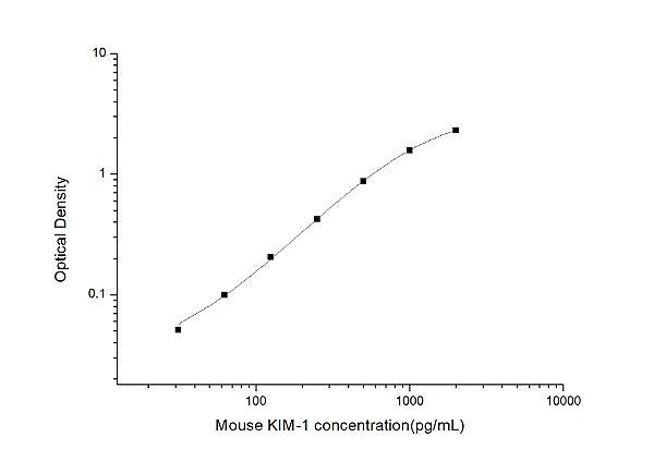 Mouse KIM-1(Kidney Injury Molecule 1) ELISA Kit