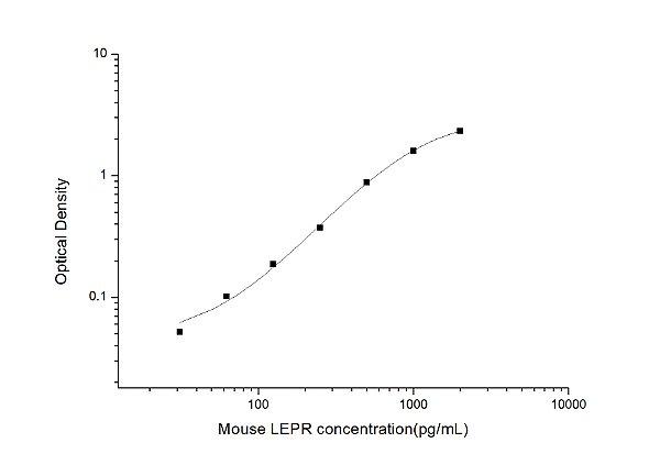 Mouse LEPR(Leptin Receptor) ELISA Kit