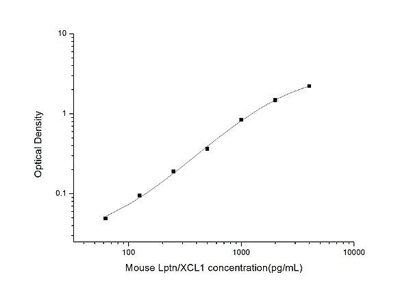 Mouse Lptn/XCL1(Lymphotactin) ELISA Kit