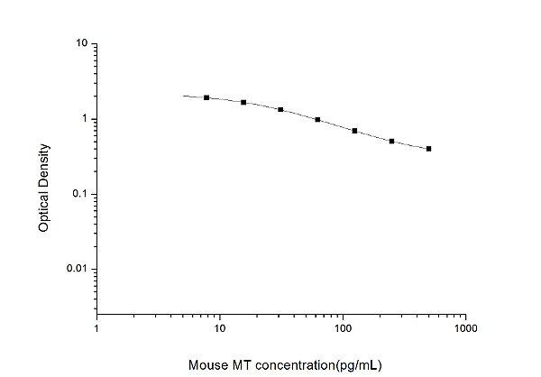 Mouse MT(Melatonin) ELISA Kit