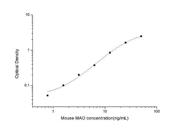 Mouse MAO(Monoamine Oxidase) ELISA Kit