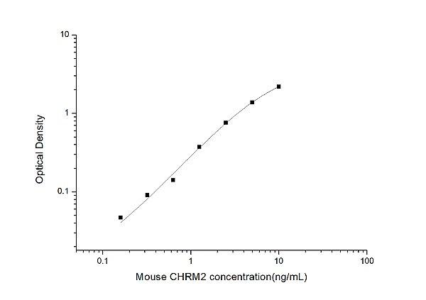 Mouse CHRM2(Cholinergic Receptor, Muscarinic 2) ELISA Kit