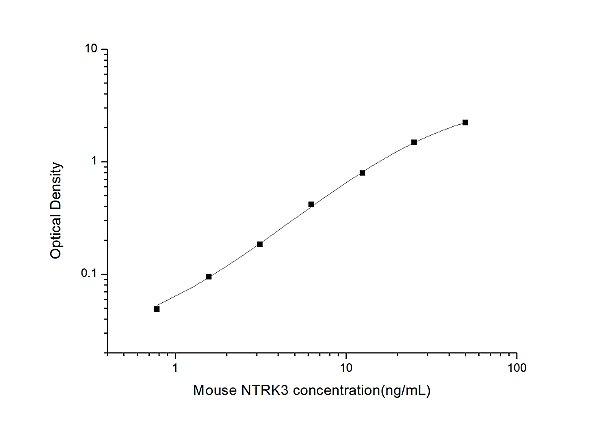 Mouse NTRK3(Neurotrophic Tyrosine Kinase Receptor Type 3) ELISA Kit