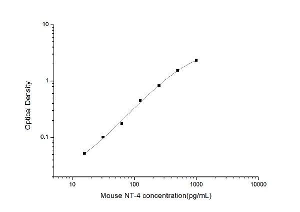 Mouse NT-4(Neurotrophin 4) ELISA Kit