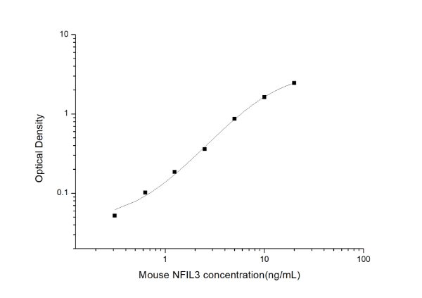 Mouse NFIL3(Nuclear Factor, Interleukin 3 Regulated) ELISA Kit