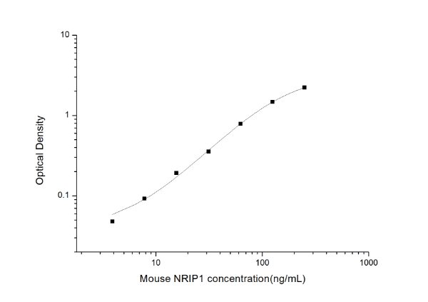 Mouse NRIP1(Nuclear Receptor Interacting Protein 1) ELISA Kit