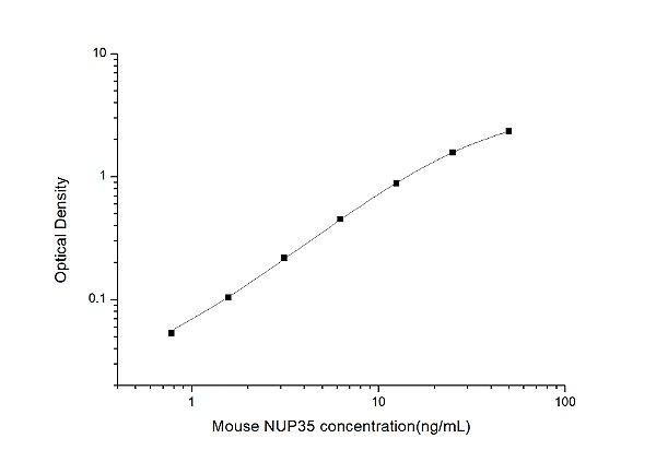 Mouse NUP35(Nucleoporin 35kDa) ELISA Kit