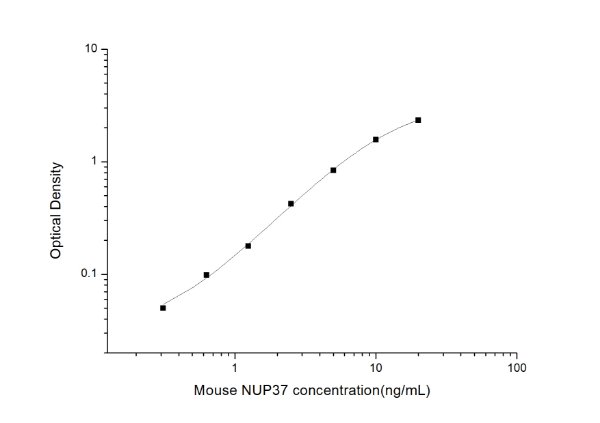 Mouse NUP37(Nucleoporin 37kDa) ELISA Kit