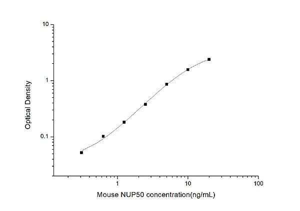 Mouse NUP50(Nucleoporin 50kDa) ELISA Kit