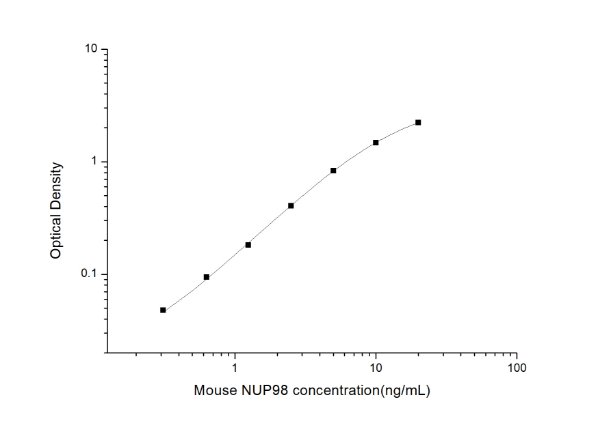 Mouse NUP98(Nucleoporin 98kDa) ELISA Kit