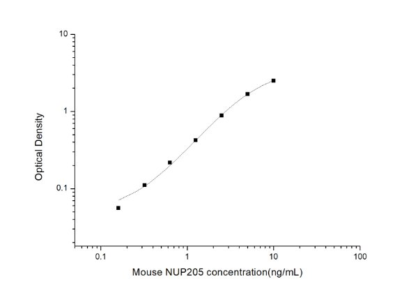 Mouse NUP205(Nucleoporin 205kDa) ELISA Kit