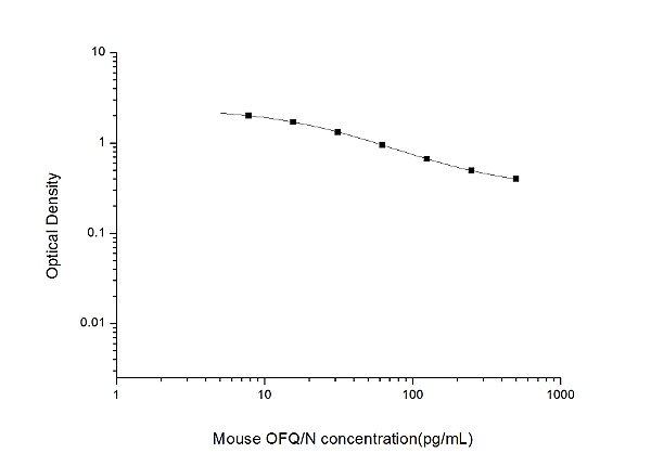 Mouse OFQ/N(Orphanin FQ/Nociceptin) ELISA Kit