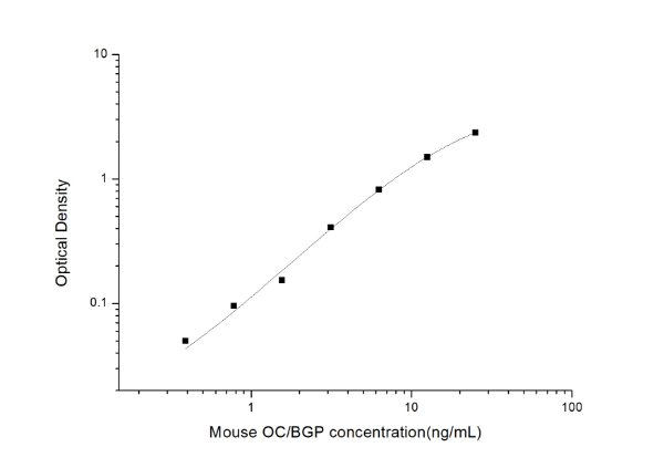 Mouse OC/BGP(Osteocalcin) ELISA Kit