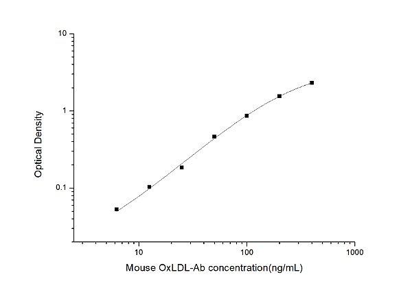 Mouse OxLDL-Ab(Anti-Oxidized Low Density Lipoprotein) ELISA Kit