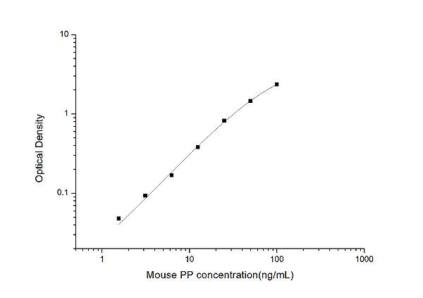 Mouse PP(Pepsin) ELISA Kit