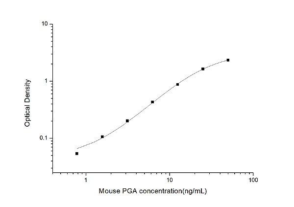 Mouse PGA(Pepsinogen A) ELISA Kit