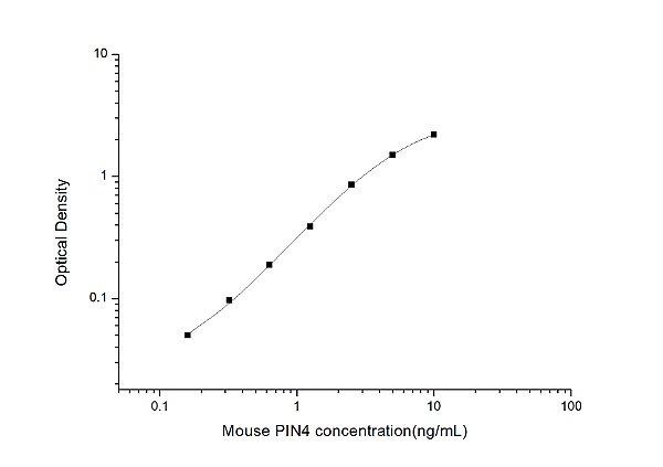 Mouse PIN4(Peptidyl Prolyl Cis/Trans Isomerase NIMA Interacting 4 Protein) ELISA Kit