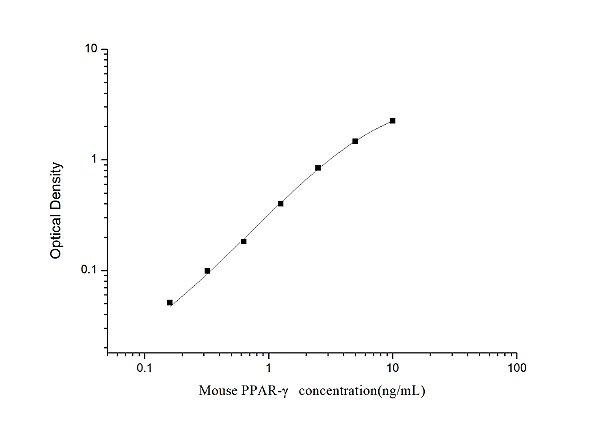Mouse PPAR-γ(Peroxisome Proliferator Activated Receptor Gamma) ELISA Kit