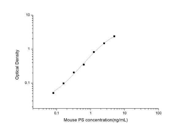 Mouse PS(Phosphatidylserine) ELISA Kit