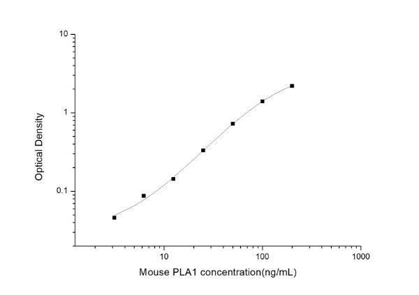 Mouse PLA1(Phospholipase A1) ELISA Kit