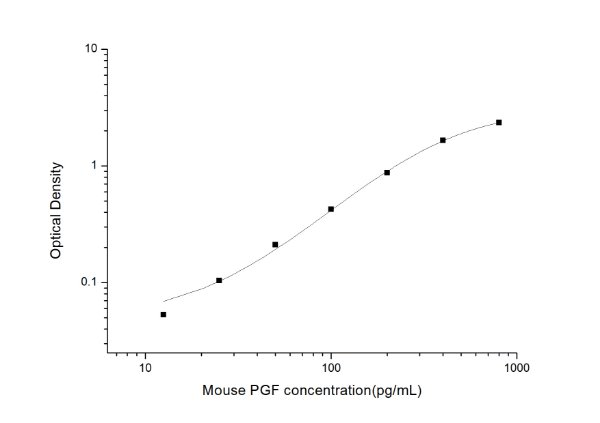 Mouse PGF(Placental Growth Factor) ELISA Kit