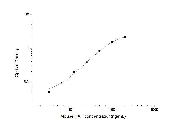 Mouse PAP(Plasmin-Antiplasmin Complex) ELISA Kit