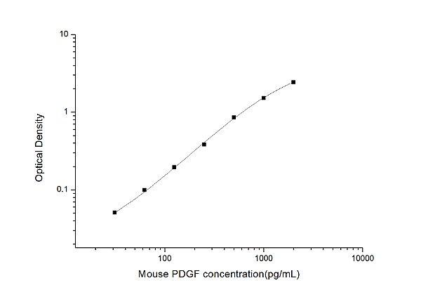 Mouse PDGF(Platelet-Derived Growth Factor) ELISA Kit